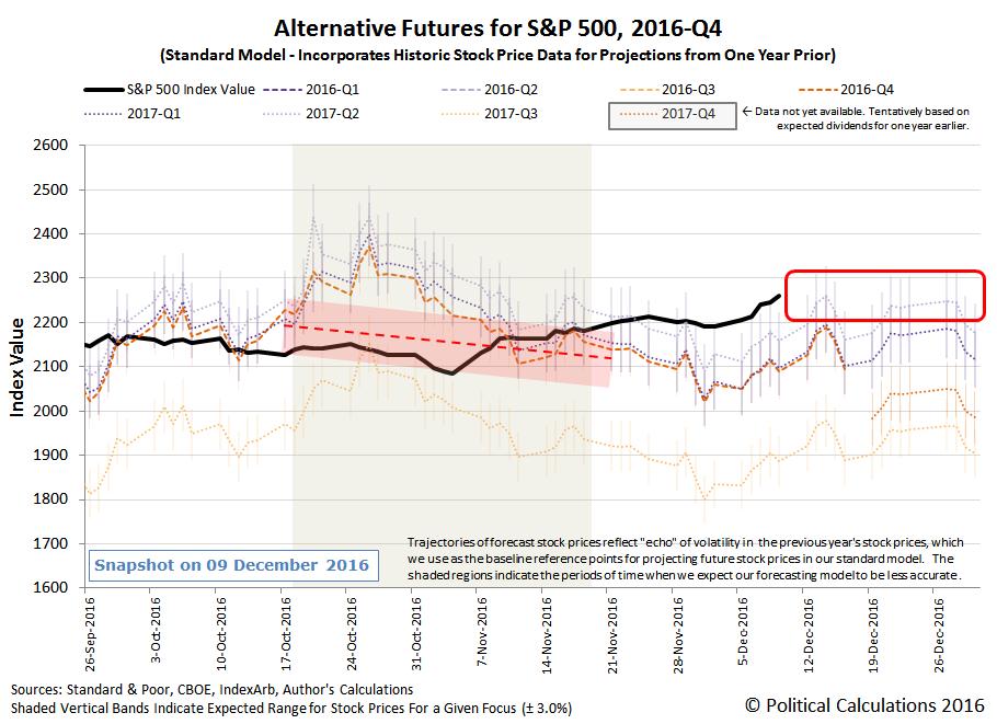 Alternative Futures - S&P 500 - 2016Q4 - Standard Model - Snapshot on 09 December 2016