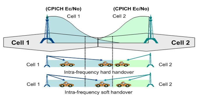 WCDMA 3G ( Intra-Frequency ) Handover Principle and