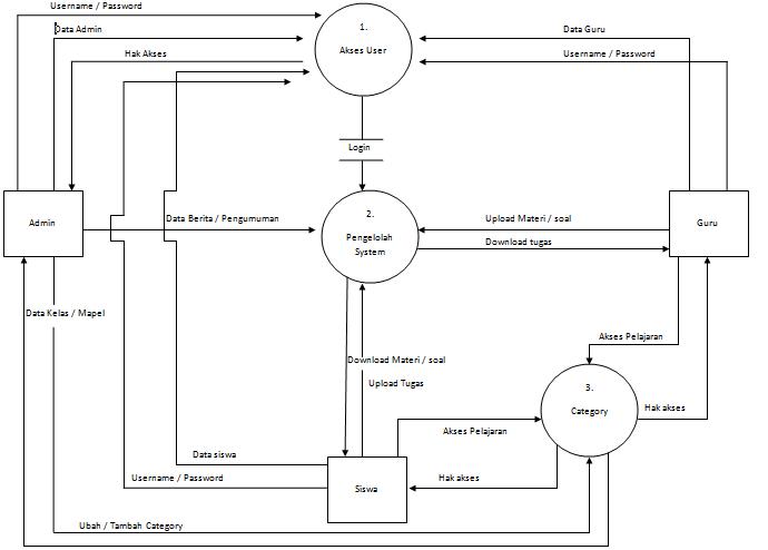 Contoh gambar diagram konteks dan dfd rinci waskhas diagram level 0 ccuart Gallery