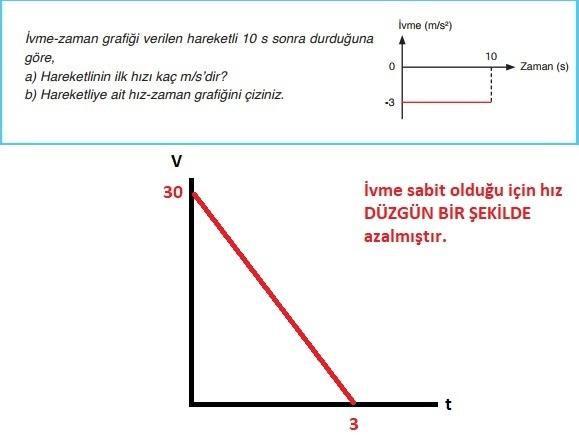 9.Sınıf Fizik MEB Yayınları Ders Kitabı 128.Sayfa Cevapları 3. Ünite  (Yeni Müfredat)