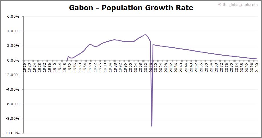 Gabon  Population Growth Rate
