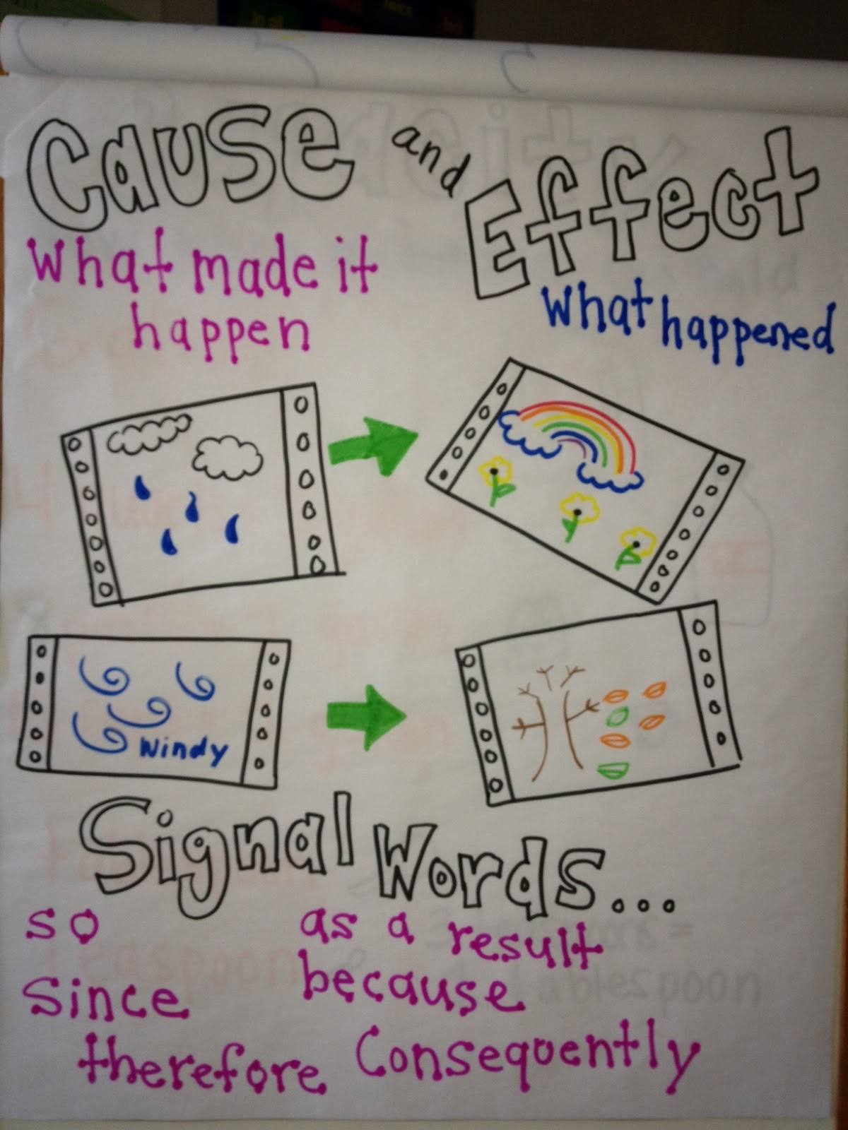 Cause And Effect Essay Topics For Middle School Students