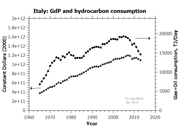 Italy's slow collapse: how declining energy consumption affects GdP thumbnail