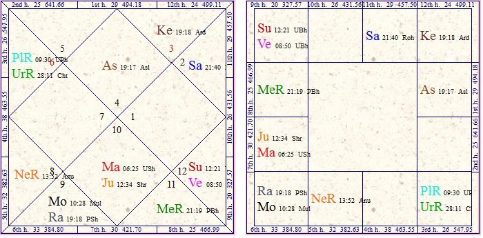 Vedic Astrology Research Portal Business In Vedic Astrology By