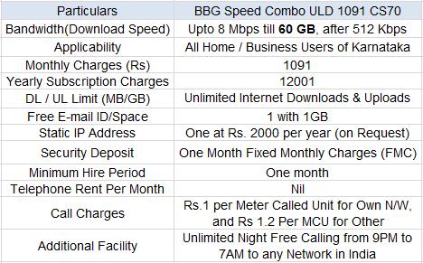 BSNL Karnataka BB Plan Speed Combo ULD 1091 CS70 Tariff