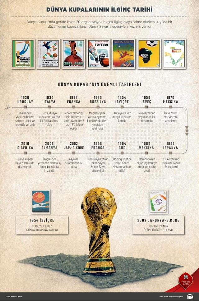 Dünya Kupalarının İlginç Tarihi
