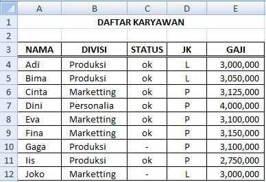 Data ranking gaji tertinggi