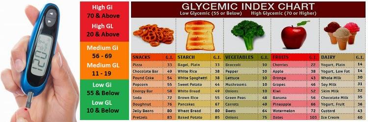 Daftar Makanan Dengan Indeks Glikemik Rendah yang Baik untuk Penderita Diabetes