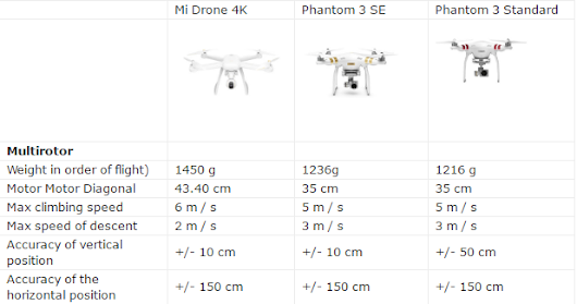 DJI Phantom 3 Settings and more | DJI Phantom 3 drono nustatymai