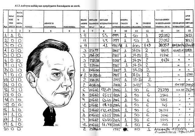 20 εγγραφές ακινήτων στη δήλωση πόθεν έσχες του Αντώνη Μπέζα  Αναλυτικά η δήλωσή του