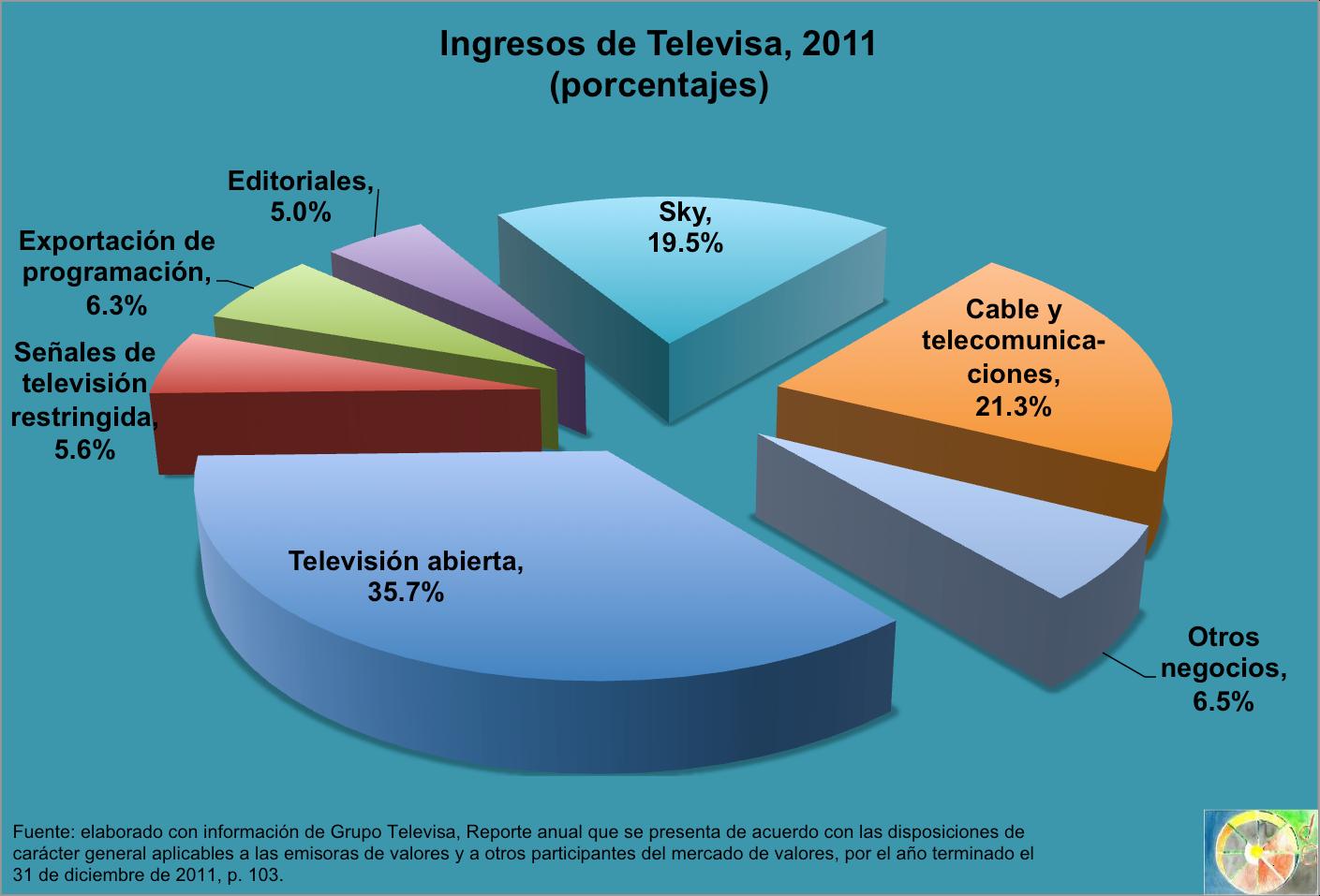 Televisa 2015