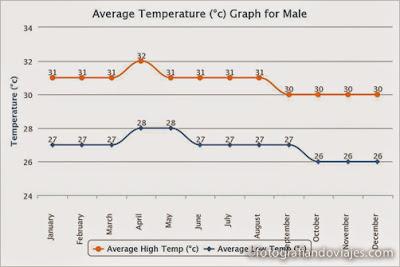 temperaturas medias en Maldivas