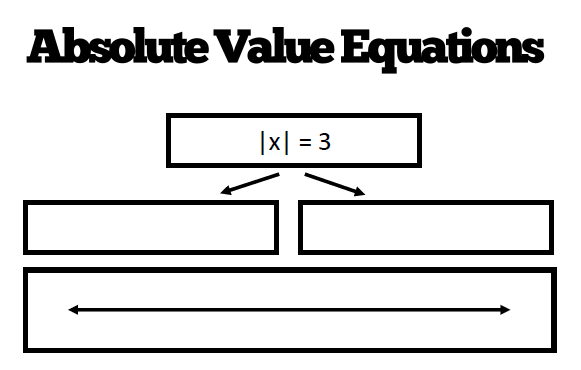 how to solve absolute value equations with imaginary numbers