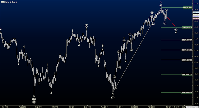 Elliott Wave Options Signals - Short MMM