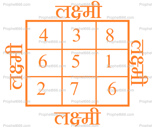 Laxmi Yantra Mantra for Business Growth