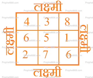 Laxmi Yantra for Business Growth and Money