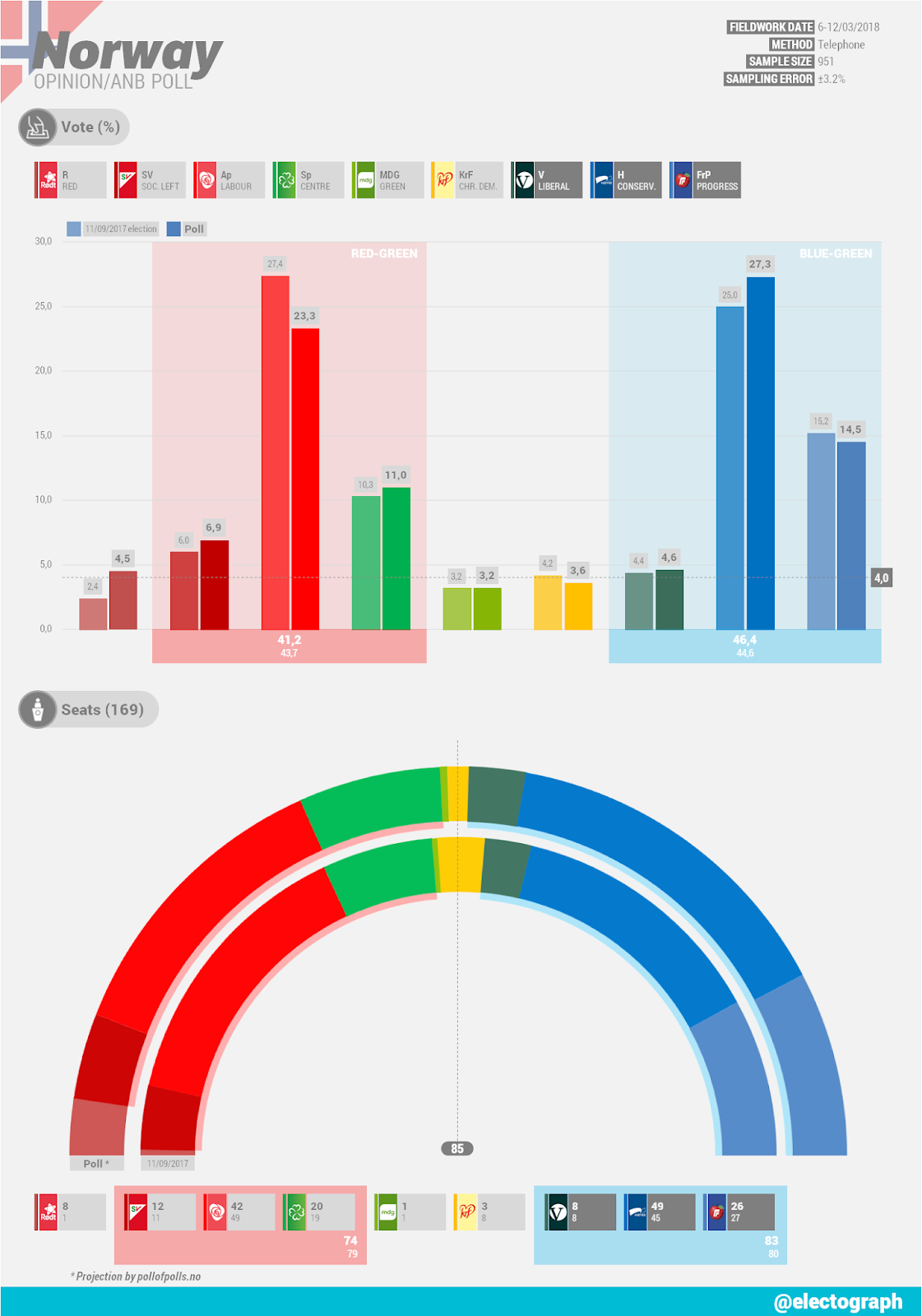 NORWAY Opinion poll chart for ANB, March 2018