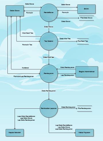 Kuroneko context diagram dan data flow diagram data flow diagram adalah diagram yang menggunakan simbol untuk menggambarkan dan menjelaskan aliran data dari sistem yang dapat dipahami dengan logika ccuart Image collections
