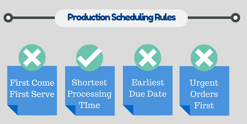 Production Scheduling Rules