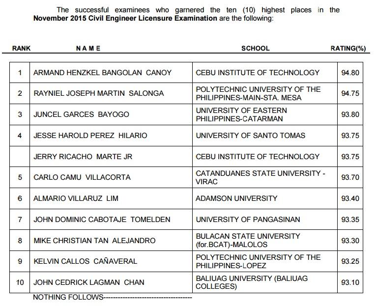 CIT grad tops Novemver 2015 Civil Engineer board exam