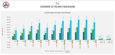 2005 - 2016 Türkiye dış ticaret istatistikleri