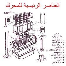 كتاب رائع تعرف علي اجزاء والأعطال المحرك مفيد جداا Pdf عالم السيارات