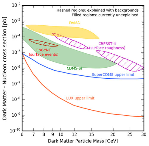 Direct search for dark matter keeps closing in on where it isn't (Source: WIMPS at Wikipedia)