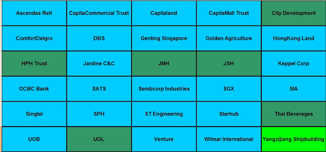 Ascendas Reit CapitaCommercial Trust,Capitaland,CapitaMall Trust,City Development, ComfortDelgro,DBS,Genting Singapore,Golden Agriculture,HongKong Land,HPH Trust ,Jardine C&C,JMH,JSH,Keppel Corp,OCBC Bank,SATS,Sembcorp Industries,SGX,SIA,Singtel,SPH,ST Engineering, Starhub,Thai Beverages,UOB,UOL,Venture,Wilmar International,Yangzijiang Shipbuilding