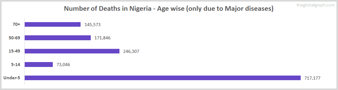 Number of Deaths in Nigeria - Age wise (only due to Major diseases)