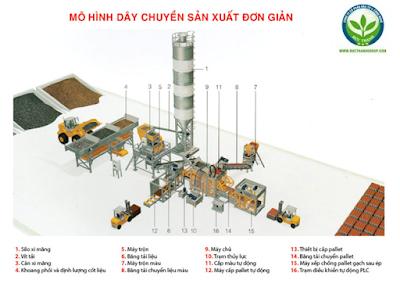 mô hình dây chuyền sản xuất gạch không nung đơn giản