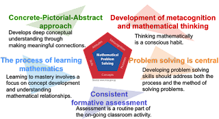Faktor-faktor dan Metode Pemecahan Masalah (Problem Solving)
