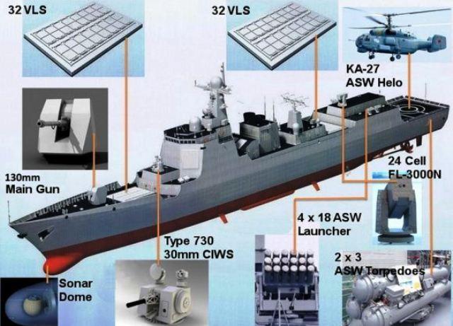 Kapal Type 052D