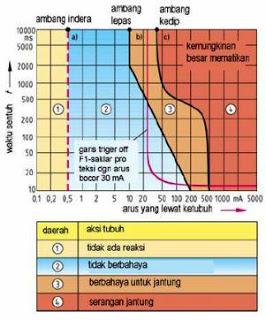 Grafik Bahaya listrik