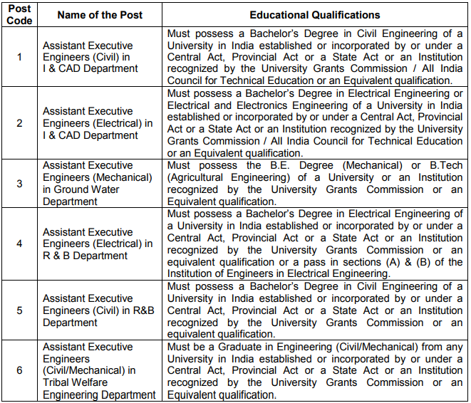 ASSISTANT EXECUTIVE ENGINEERS educational qualification
