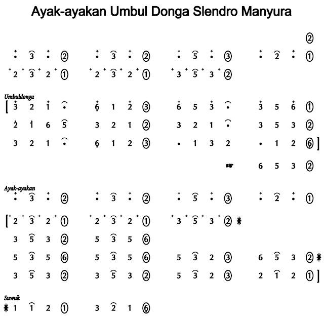 Notasi Umbul Donga Slendro Manyura