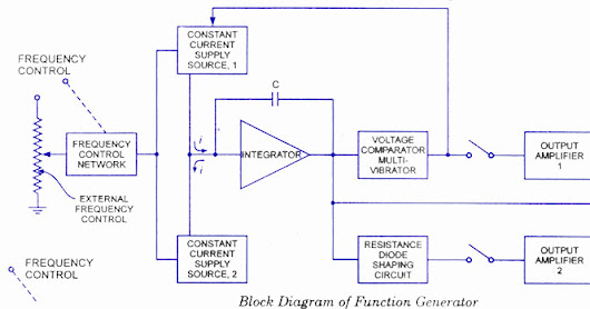 Introduction of Function Generator Working with Block Diagram