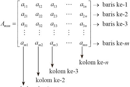 Operasi Penjumlahan, Pengurangan dan Perkalian Matriks Dengan C++
