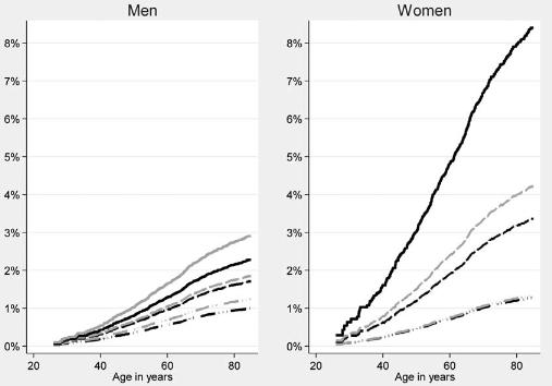 図:喫煙とくも膜下出血 男女の違い