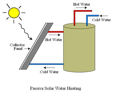 Appliances and equipments based on solar food-water system