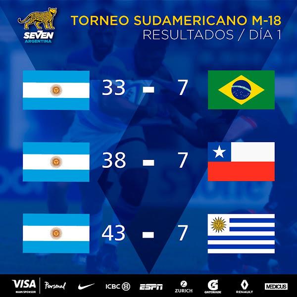 Argentina a paso firme en el Sudamericano #SAR7s