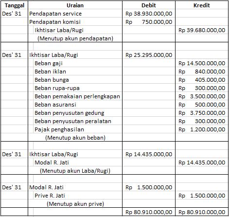 Contoh Laporan Keuangan Usaha Bengkel Motor Kumpulan Contoh Laporan
