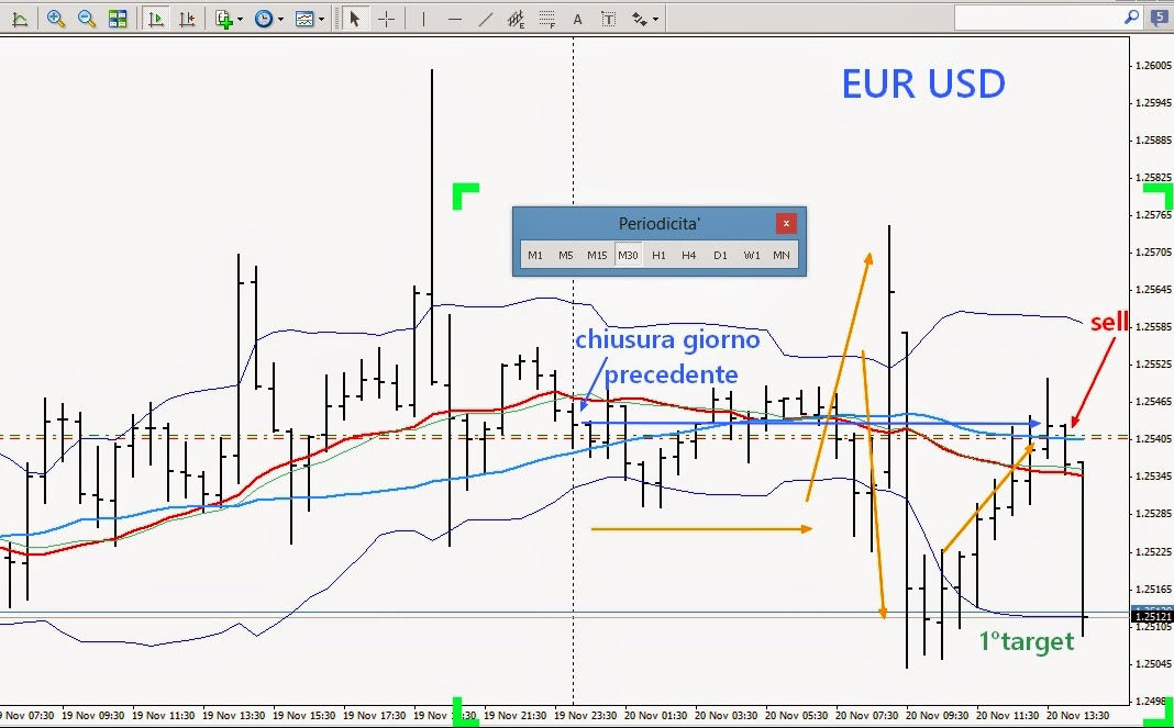 Strategie di forex intraday