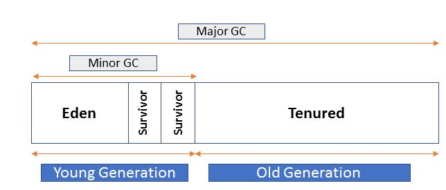 Java heap memory generations