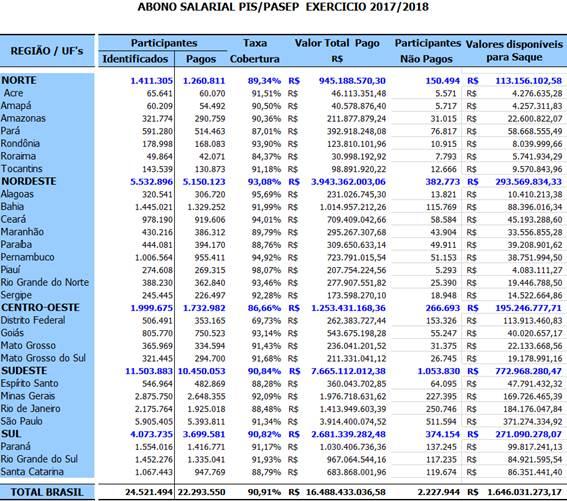RN tem 25 mil com direito a sacar R$ 19,4 mi do Abono Salarial ano-base 2016