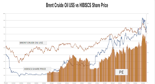 HIBISCS Share Price vs PE vs Brent Crude Oil Price USD