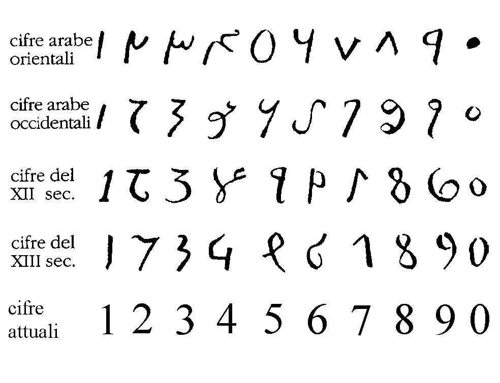 Numeri arabi - YouMath