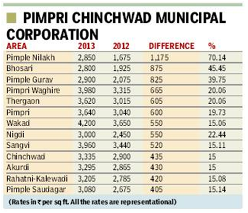 Hitendra Choudhary's Pune Real estate blog: 2013