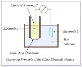 How pH meter works