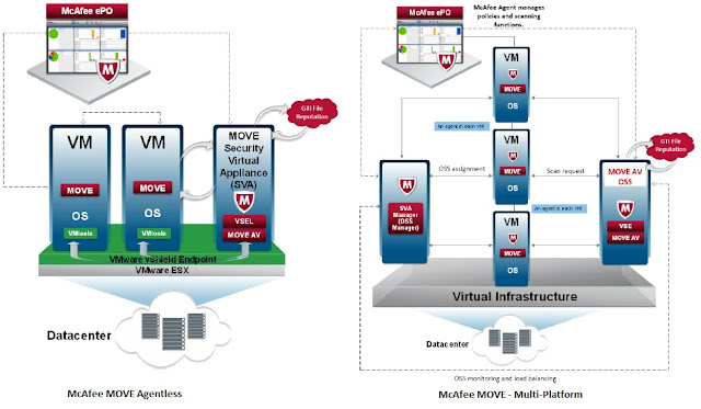 McAfee MOVE agentless and multi platform differences