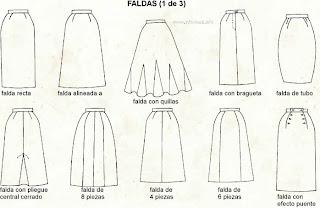 Mi blog en Bloger: Confección de la falda básica